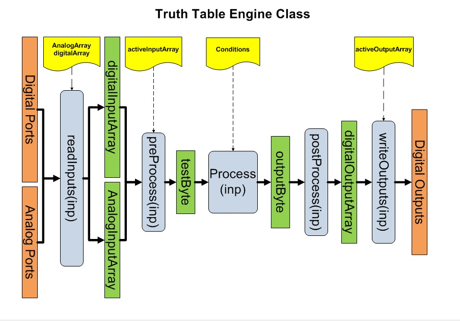 TruthTableEngineProcess